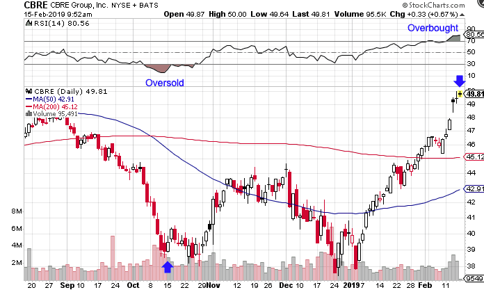 Overbought Stock